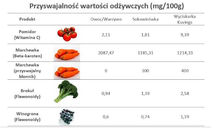 Wyciskarka Kuvings - przyswajalność wartości odżywczych